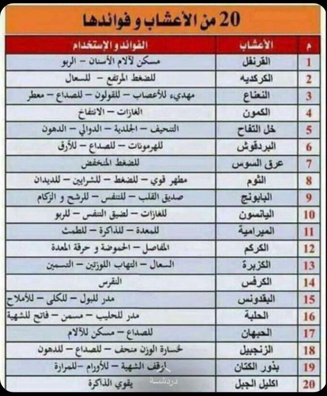 Pin By Ehab Yehia On معلومة Health Facts Health And Nutrition Health Info