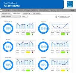 Maus Kpi Scorecard Kpi Software Maus Inteligencia De Negocio