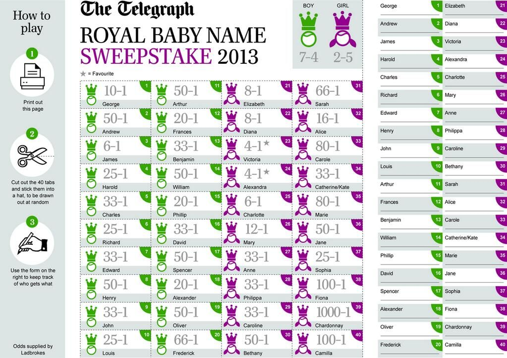 Royal baby name sweepstakes