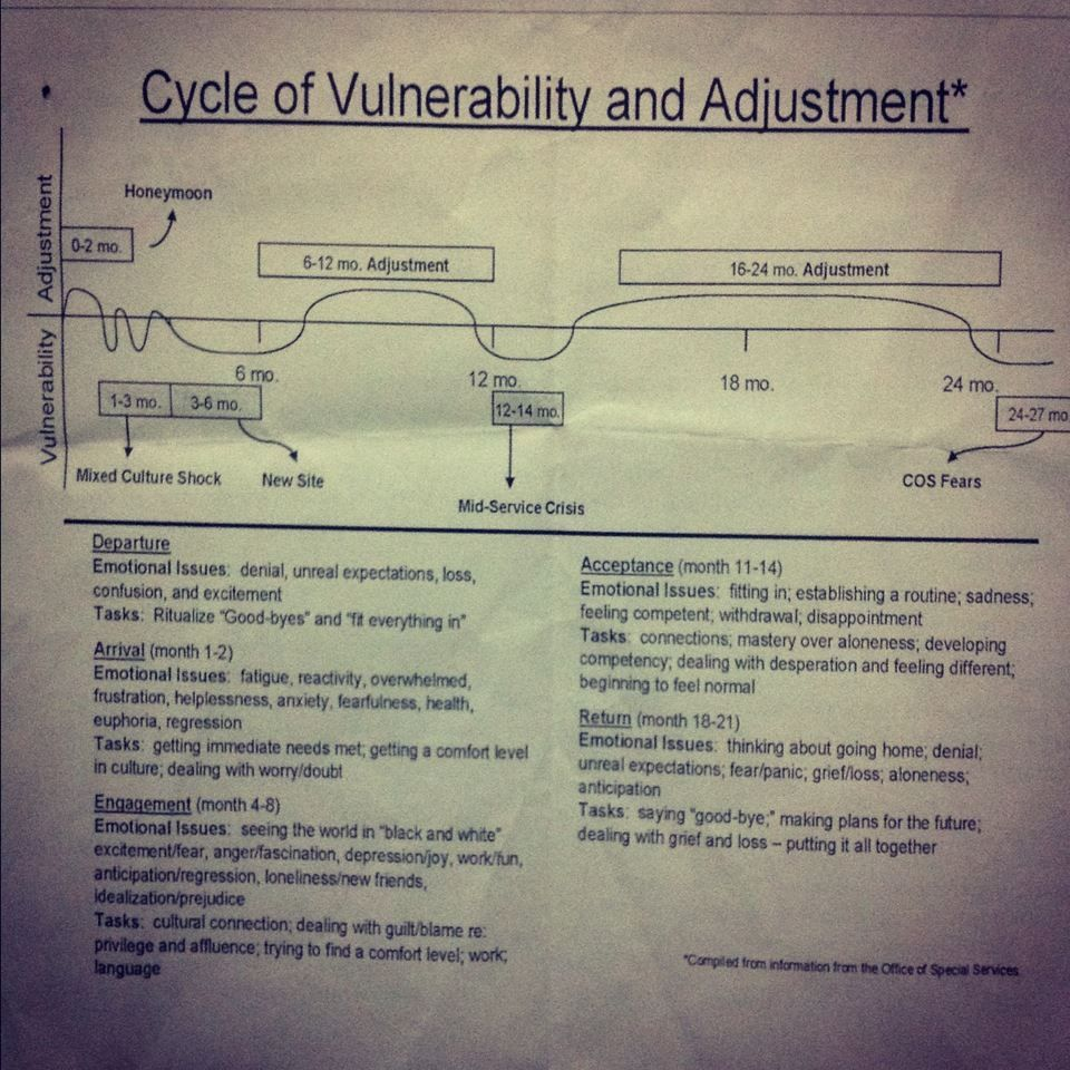 Pin By Bridget Gros On Peace Corp Packing Volunteer Nsf Doctoral Dissertation Improvement Grant