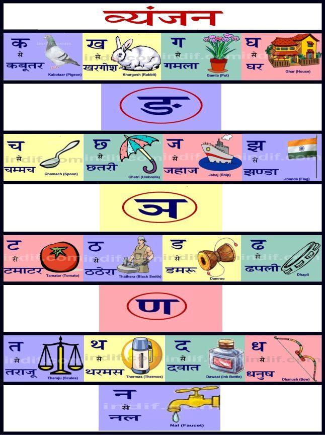Hindi Vyanjan Chart  Learn Hindi    Chart Alphabet
