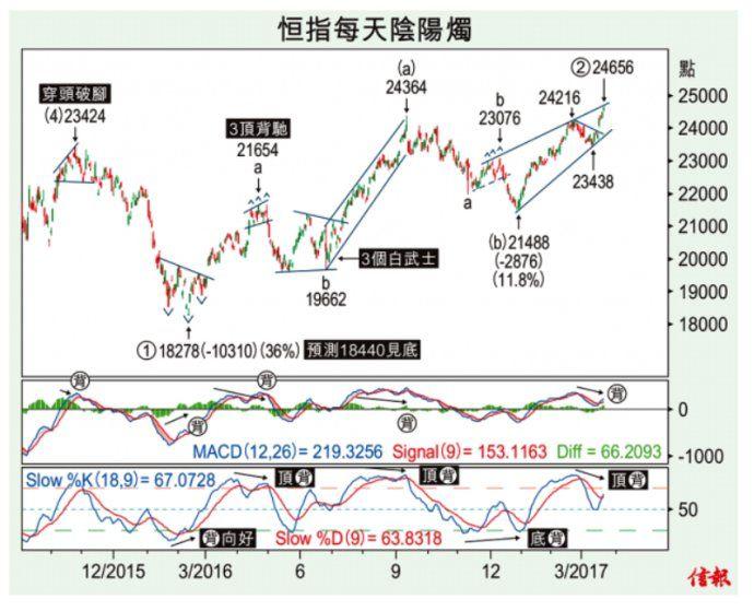 凸為兒齣 - 揀桌風 2017年3月22日 | Chart, Map, Line chart