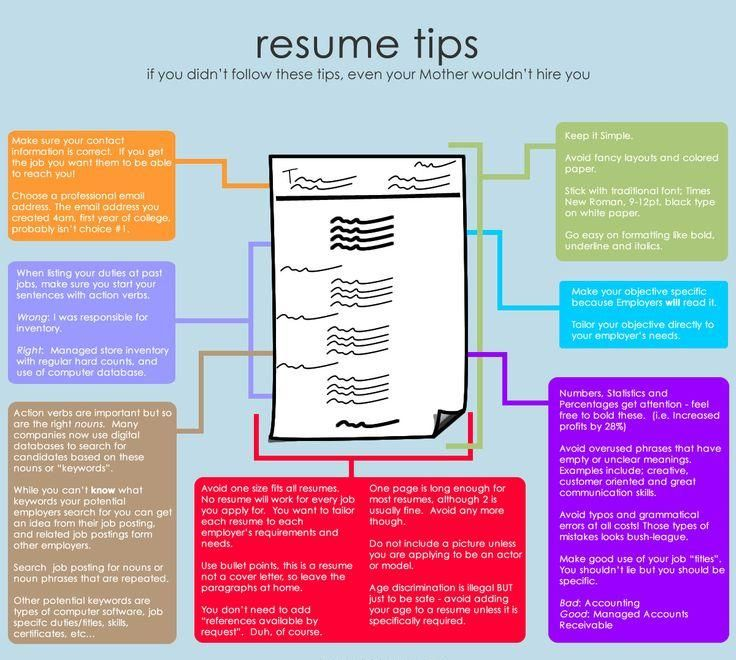 follow these guidelines in #resume writing Resumes and more