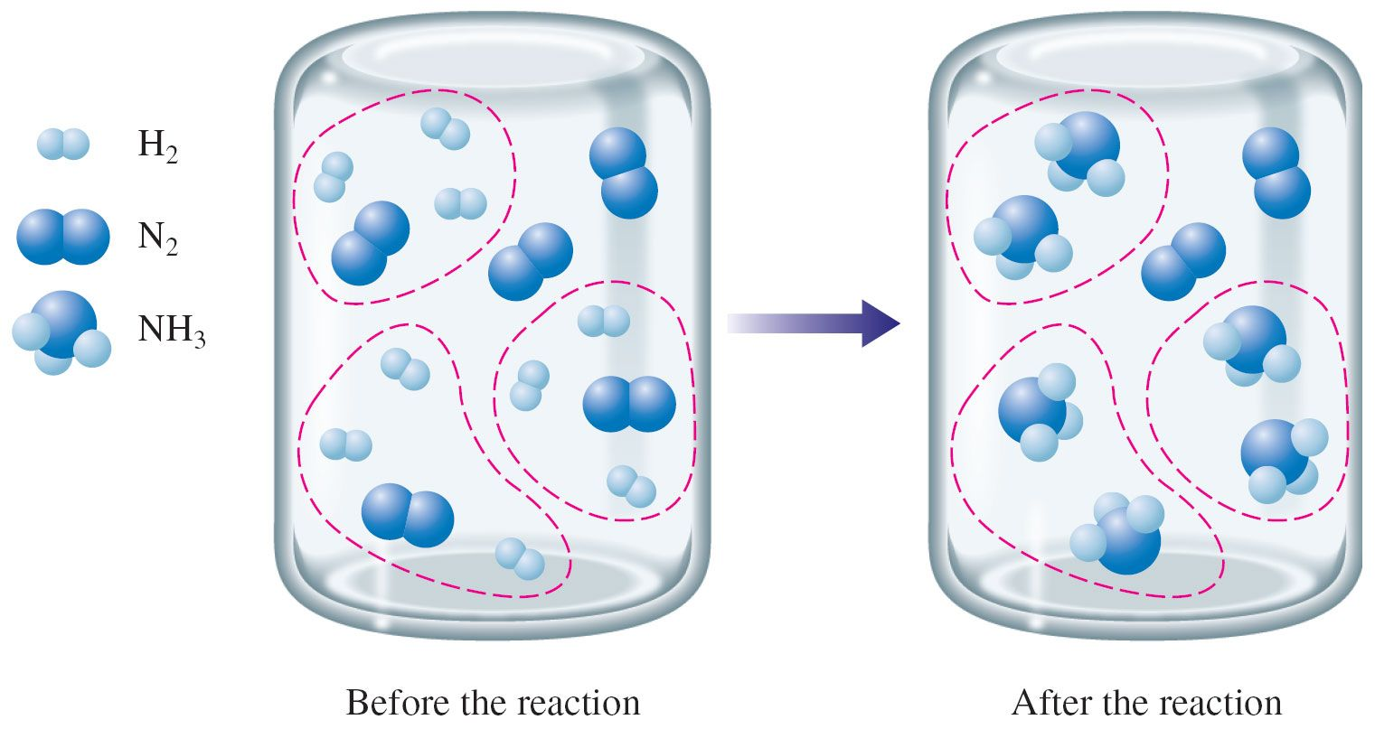 Limiting Reactant Reactant In A Chemical Reaction That