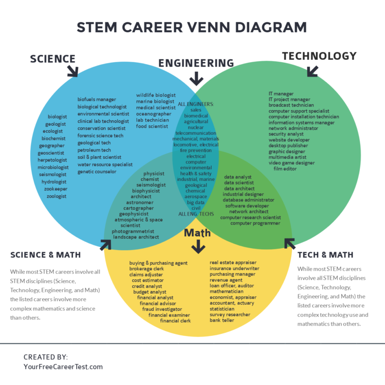 Stem Careers Venn Diagram Career Test Best Career Test Stem