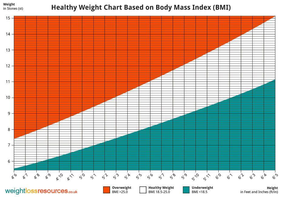 bmi chart women feet stone - Google Search Fitness Pinterest - healthy weight chart for women