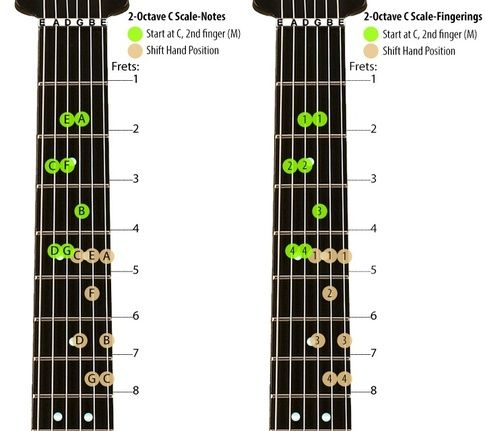 Acoustic Guitar Finger Chart For Left Handed Person