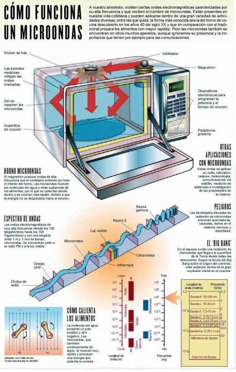Así Es Como Funciona Un Microondas Microondas Electricidad Y Electronica Espectro Electromagnético