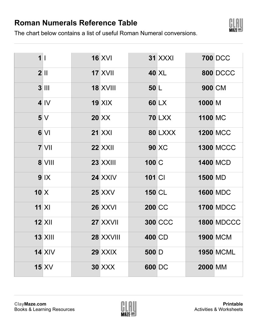hight resolution of Roman Numerals Reference Chart   Free Printable Children's Worksheets \u0026  Educational Books   Roman numerals chart