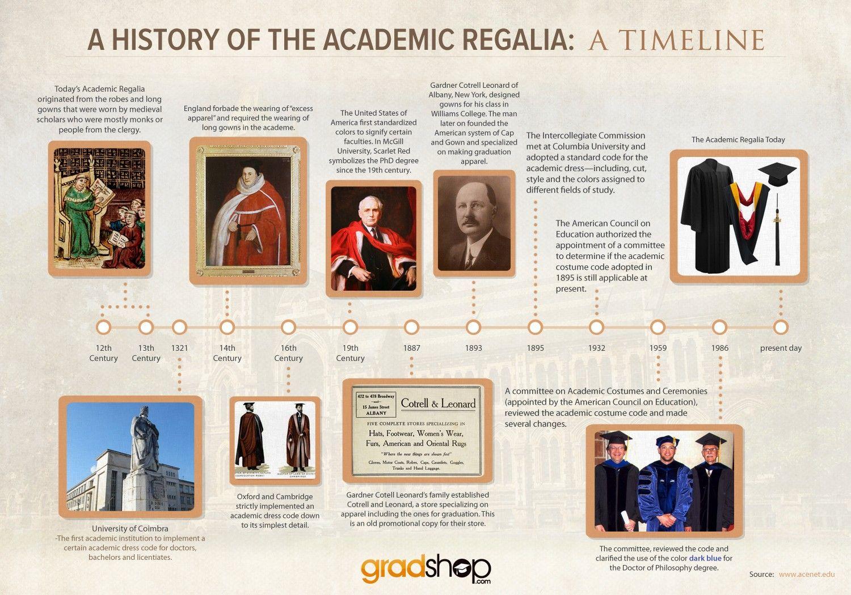 historical academic regalia - Google Search | Academic Robes ...