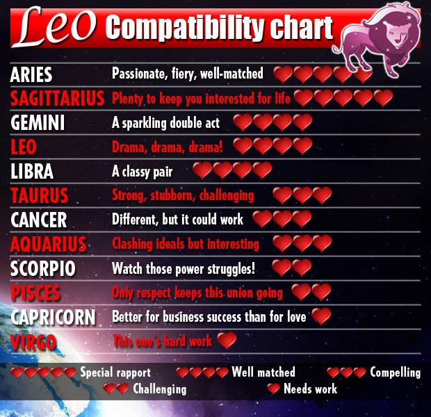 leo and scorpio relationship match