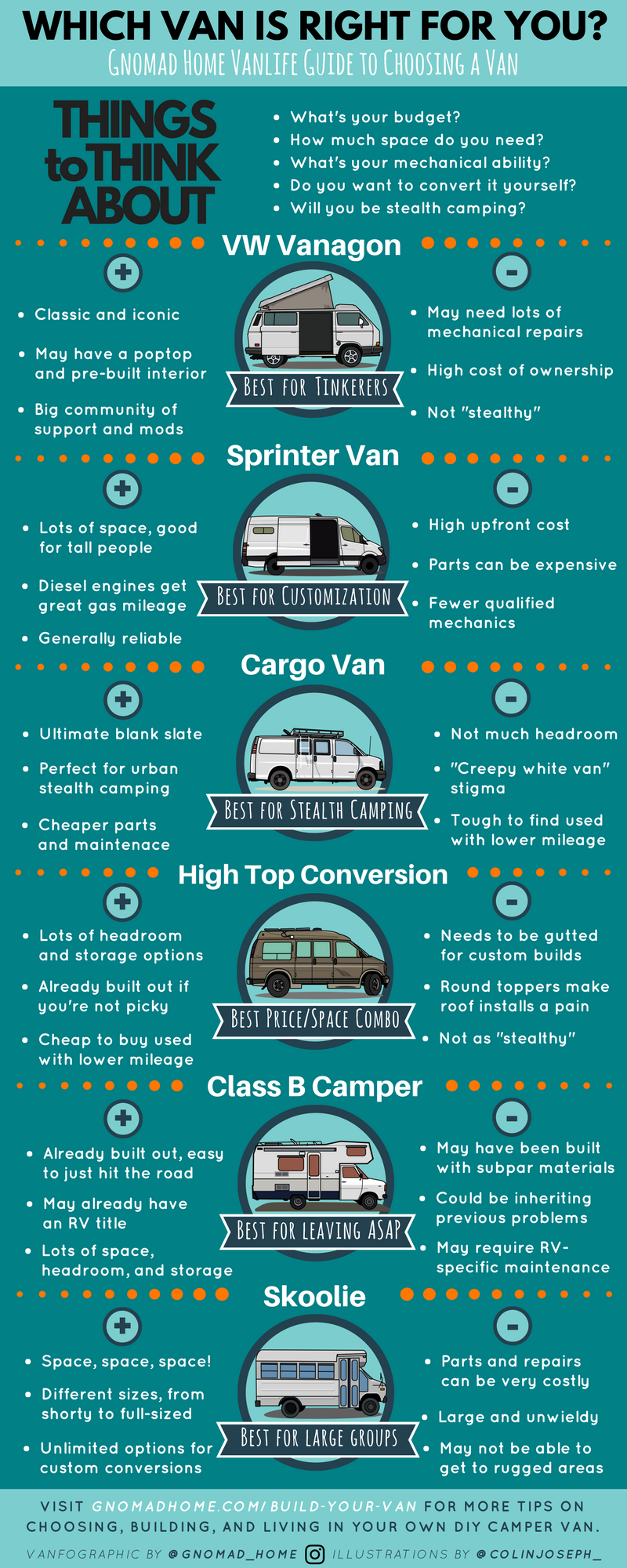 Photo of Choosing Your Van for a DIY Campervan Conversion – Best Vans to Live In and Buil…