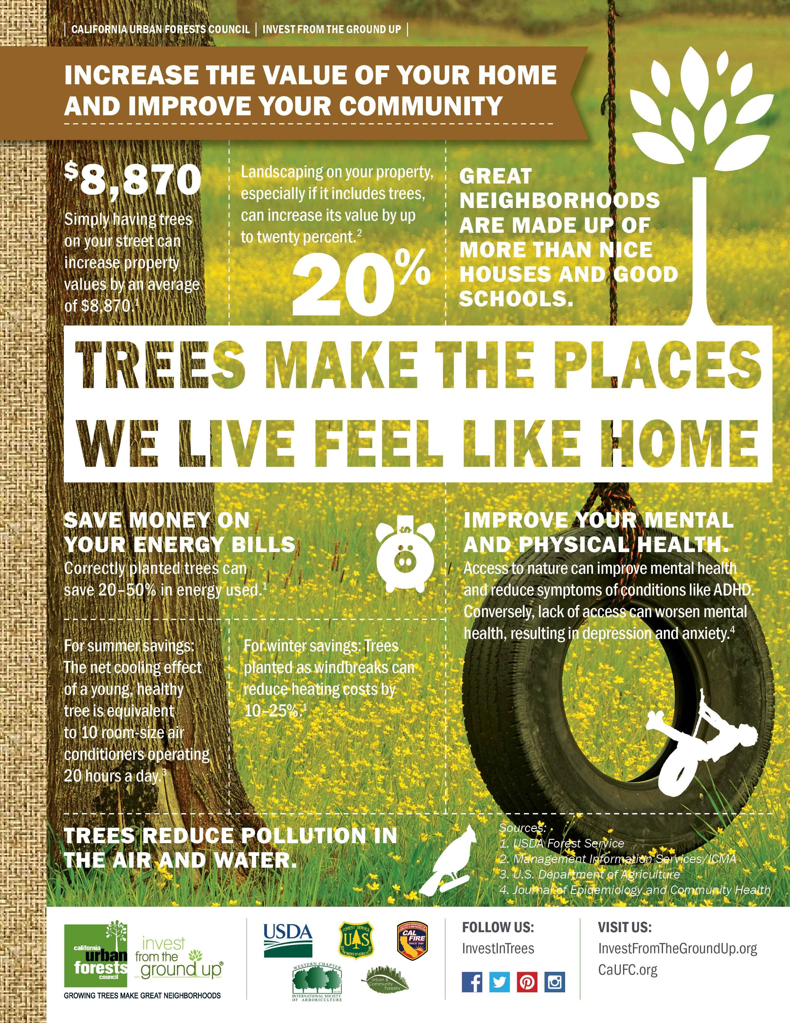 From The California Urban Forests Council An Infographic Highlighting Some Of The Reasons Trees Make The Places Urban Forest Urban Forestry American Farming