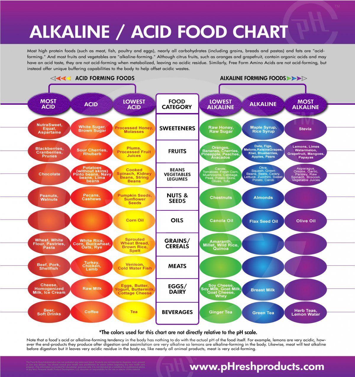 Alkaline acid food chart alkalize or die pinterest alkaline