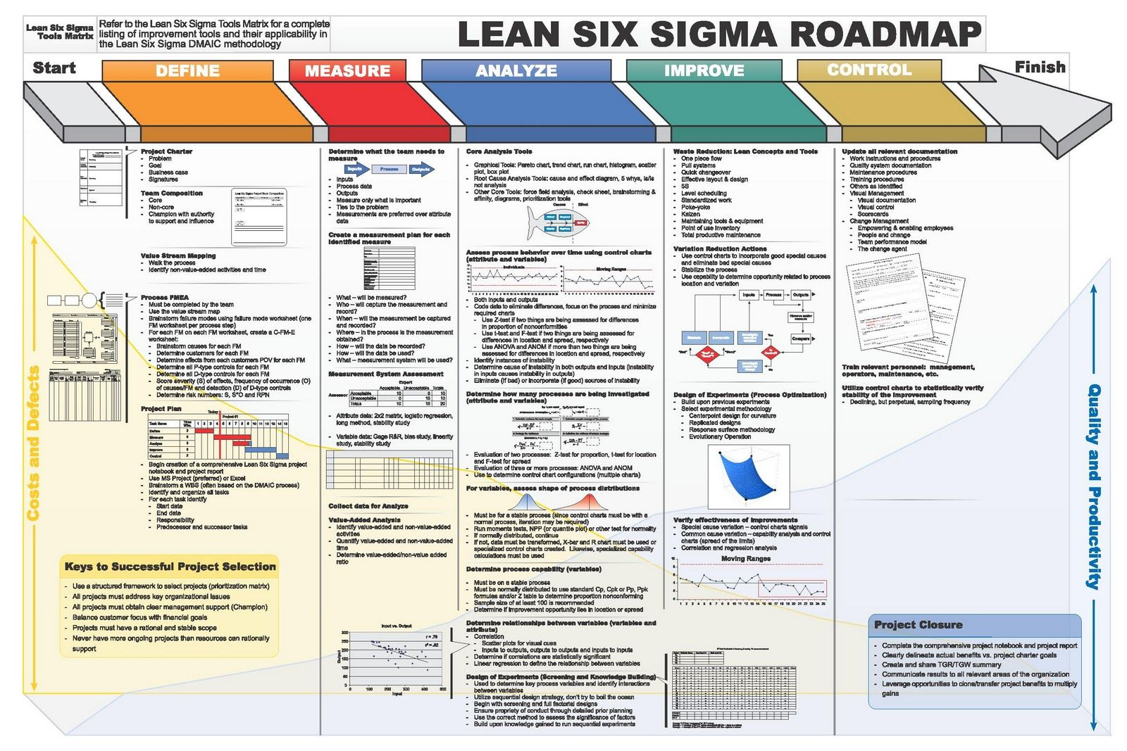 Lss Dmaic Roadmap Huge With Images