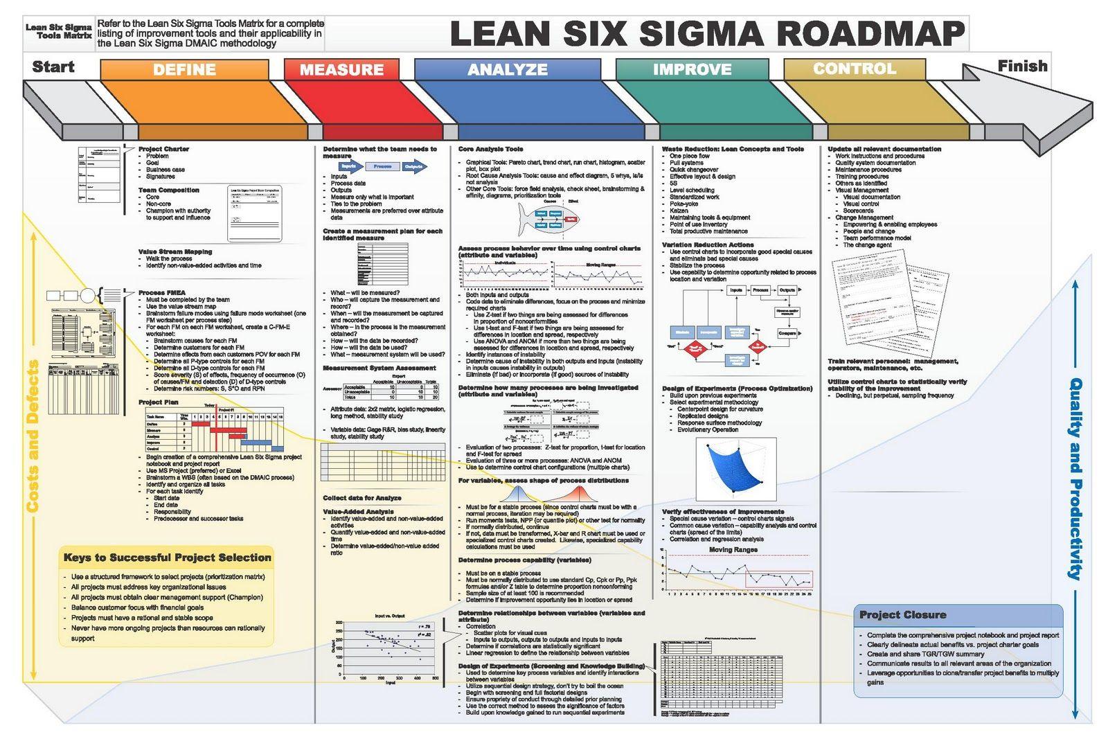 lss dmaic roadmap huge 1600 1067  [ 1600 x 1067 Pixel ]