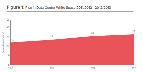 Global Data Center Space 2013