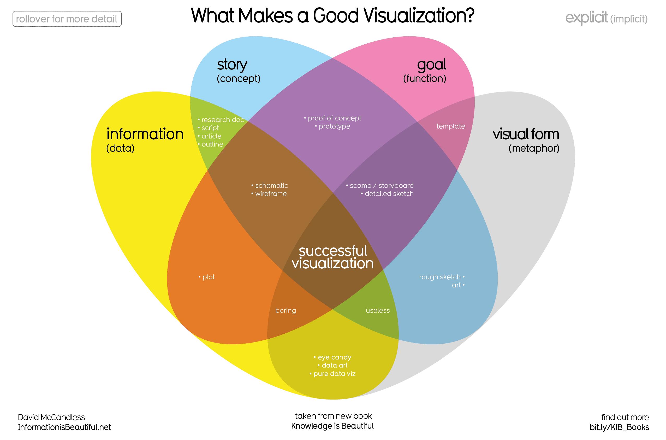 Avid Goals Visualizing Worksheet