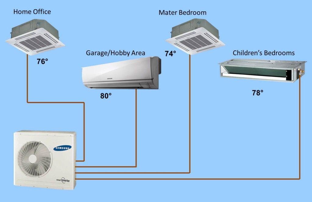 attic multizone air conditioning photos | Ductless Mini