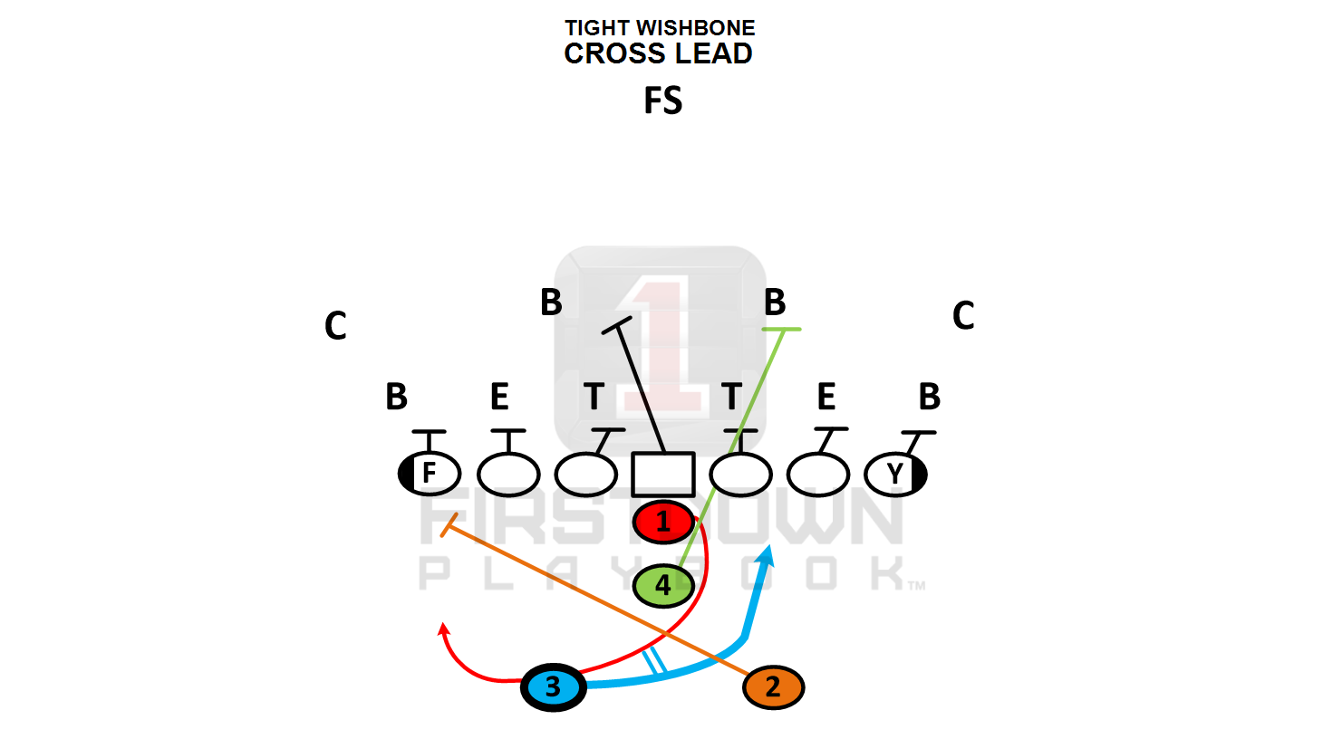 how to learn how to coach rpo offense