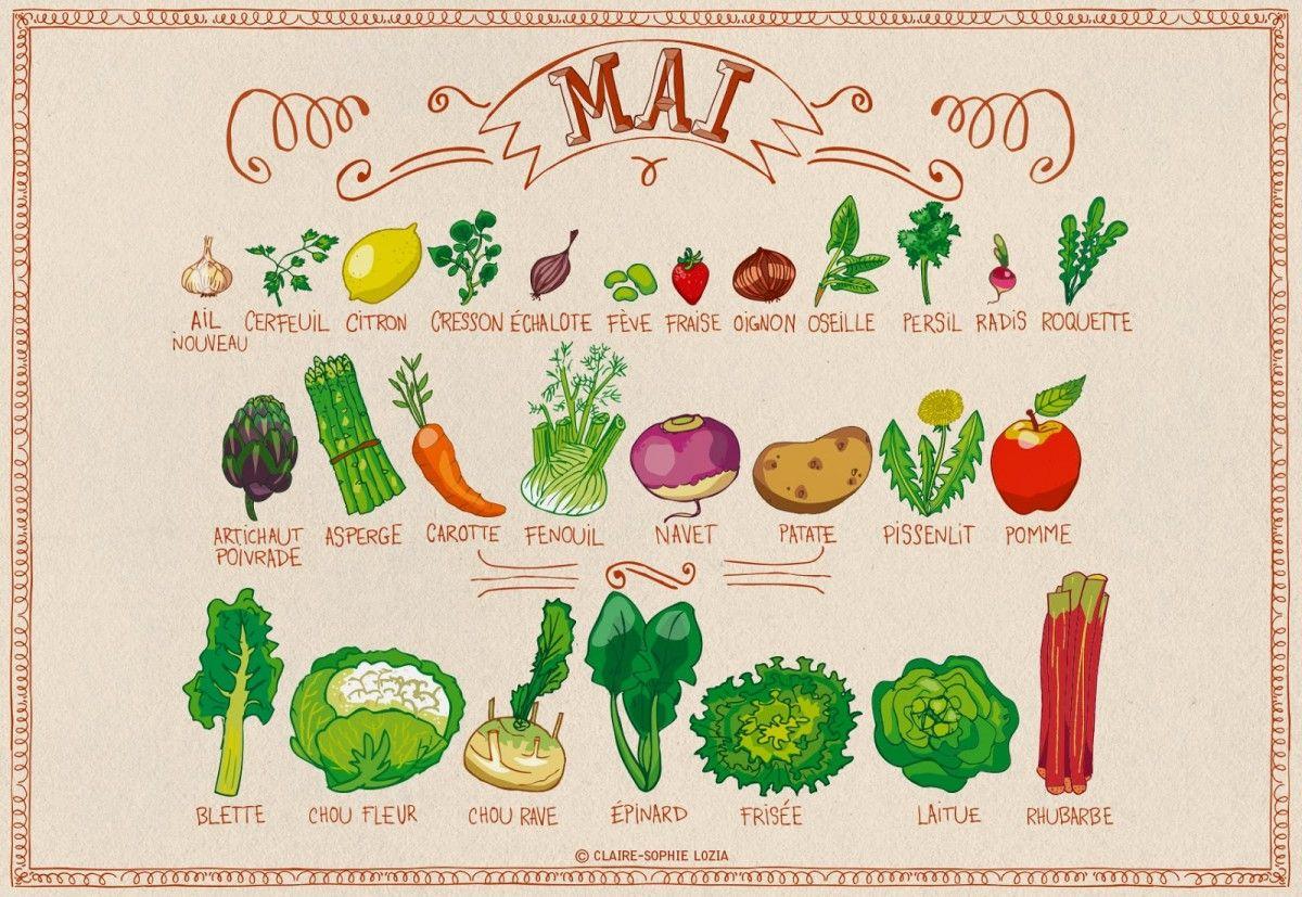 Miam-Miam MAI Fruits et légumes de saison | nourriture | Pinterest ...