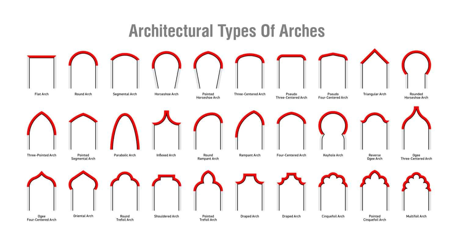 30 Types Of Architectural Arches With Illustrated Diagrams Diagram Architecture Architecture Types Of Architecture
