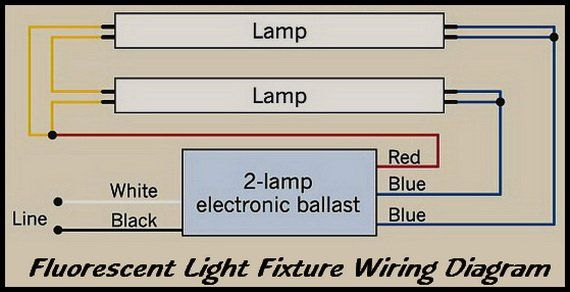 how to repair fluorescent light fixtures electrical wiring rh pinterest com 2 Lamp Ballast Wiring Diagram wiring fluorescent lights in parallel diagram
