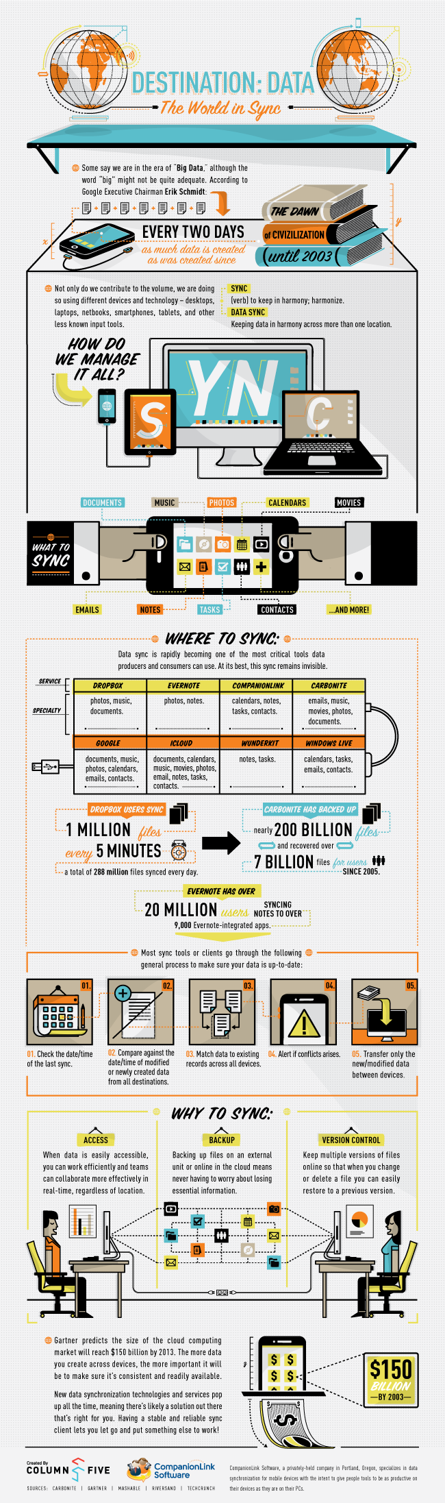 Did you know that every two days as much data is created as was created since the dawn of civilization until 2003? Infographic #data
