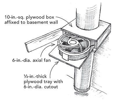 A Dehumidifier Alternative Fine Homebuilding Tip Dehumidifiers Dehumidifier Basement Garage Ventilation