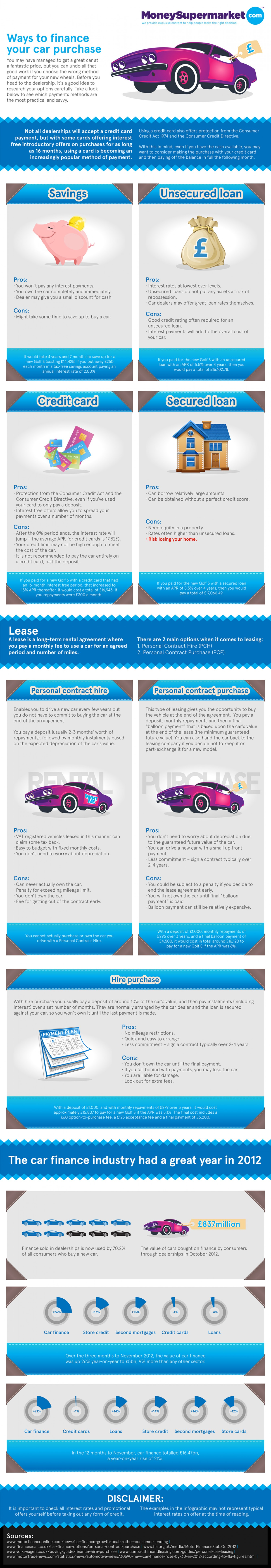 Car Finance - what are the options infographic | Car ...