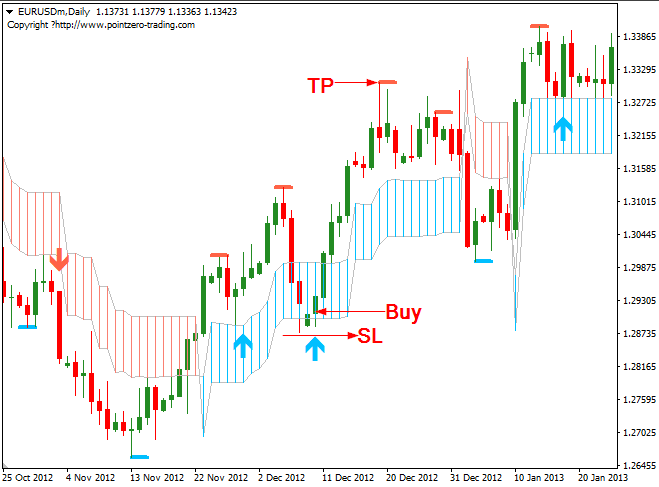 Download Free Forex PZ Swing Trading System | Swing ...