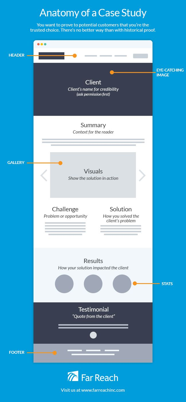 Anatomy Of A Case Study Infographic Marketing Pinterest Case