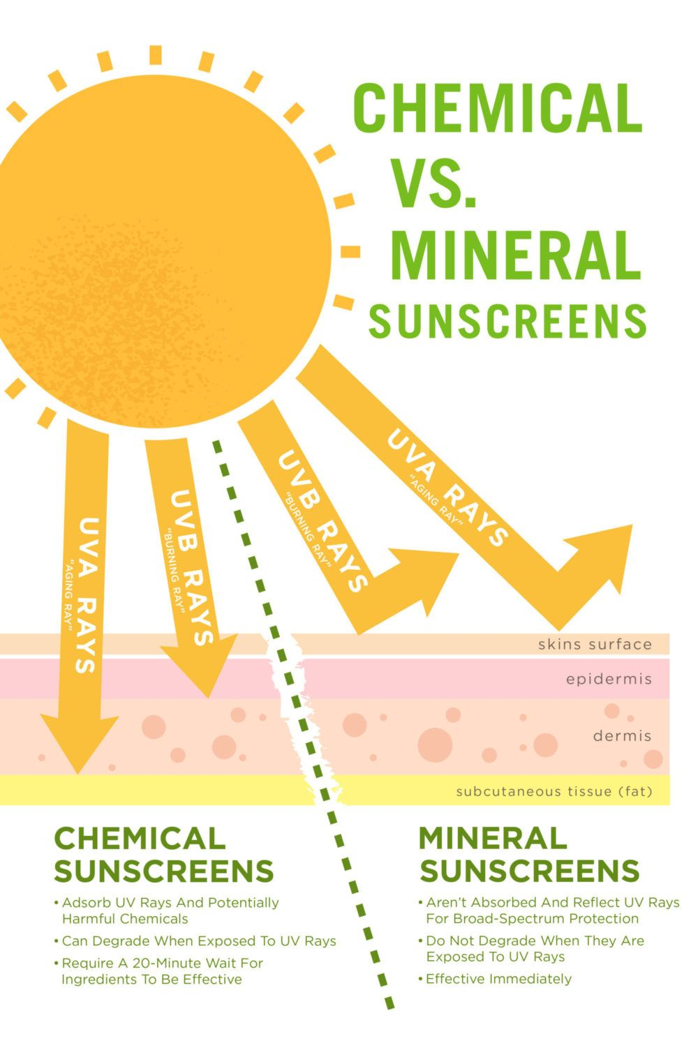 Mineral Sunscreen Vs Chemical Sunscreen Google Search Herbal Skin Care Skin Care Acne Skin Facts