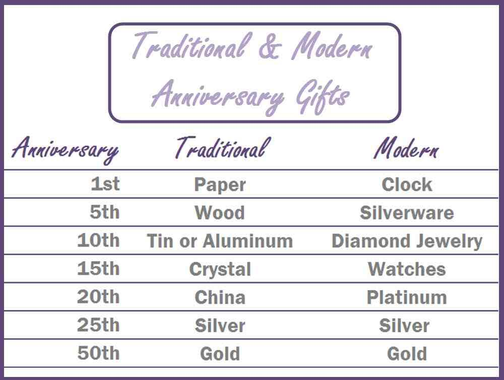 Wedding Anniversary Gifts By Year Modern And Traditional Marriage Anniversary Gifts Second Wedding Anniversary Gift Modern Anniversary Gifts