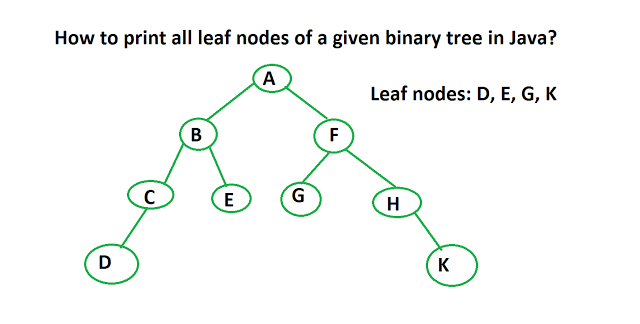 How to print all leaf nodes of binary tree in java coding pinterest how to print all leaf nodes of binary tree in java ccuart