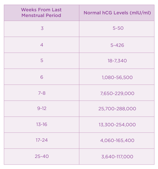 Fetal Heart Rate Chart For Mitch Midwifery Fetal Heart