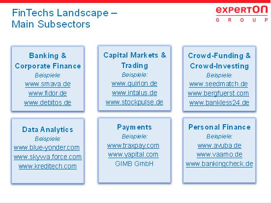 experton bersicht verschiedener startups der finanz und banking industrie digitalisierung - Industrie 40 Beispiele
