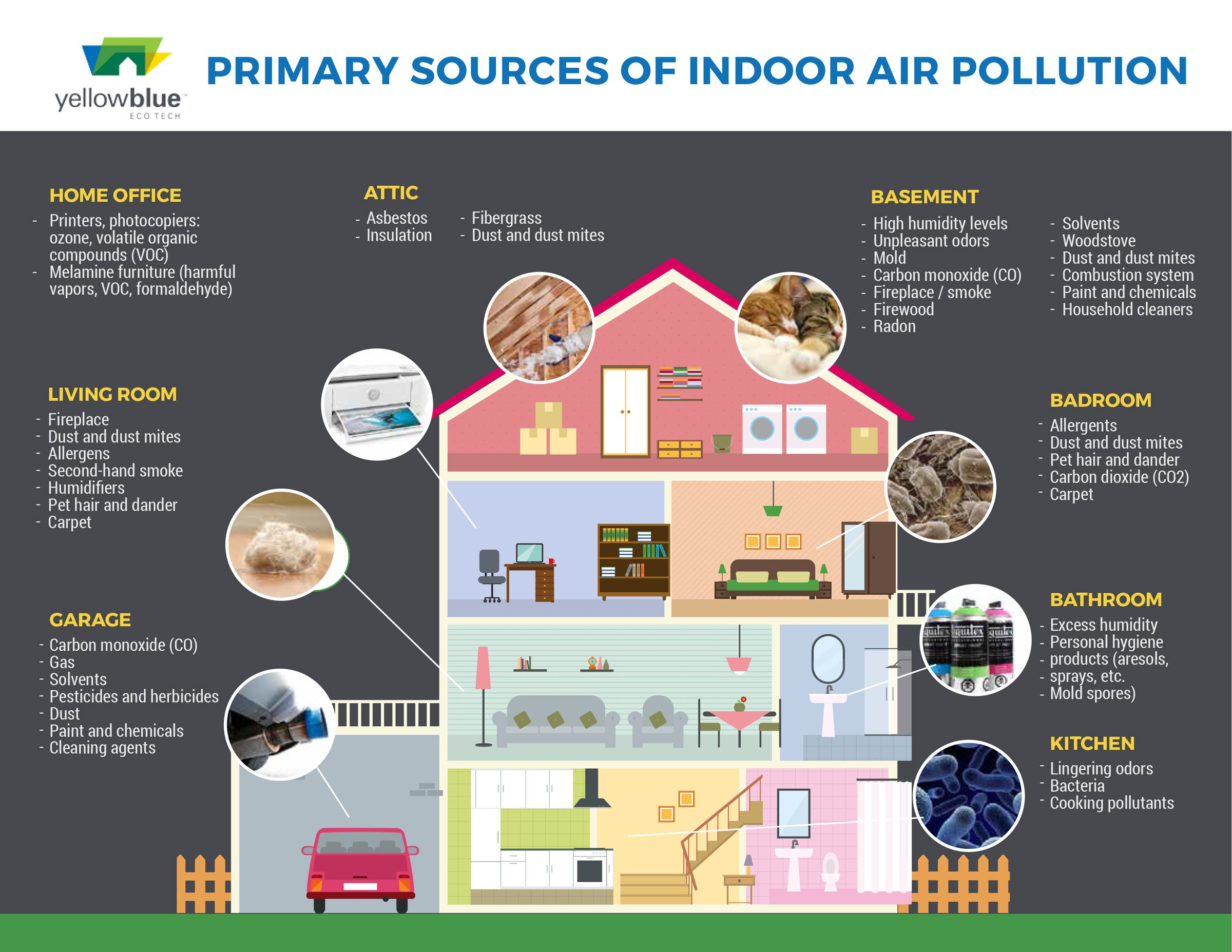 Image result for indoor pollution Indoor air pollution