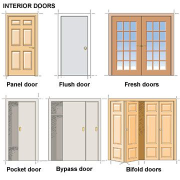 Interior doors interior details pinterest interior for Different types of doors for houses