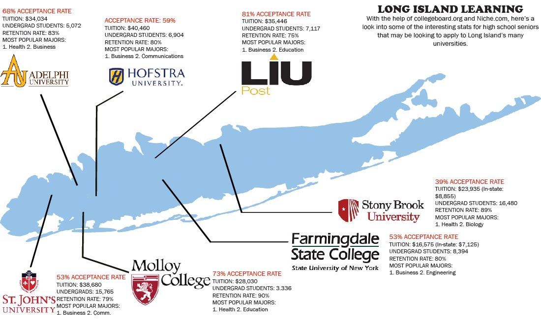 Long Island Colleges >> Comparing Acceptance Rates For Long Island S Colleges Long