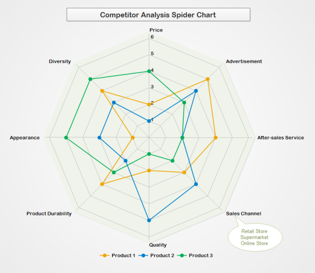 Spider Chart For Competitive Analysis  Chart    Chart