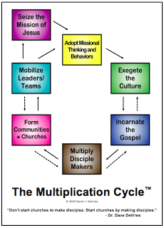 Missional Challenge The Multiplication Cycle Bible Study Plans Multiplication Bible Study