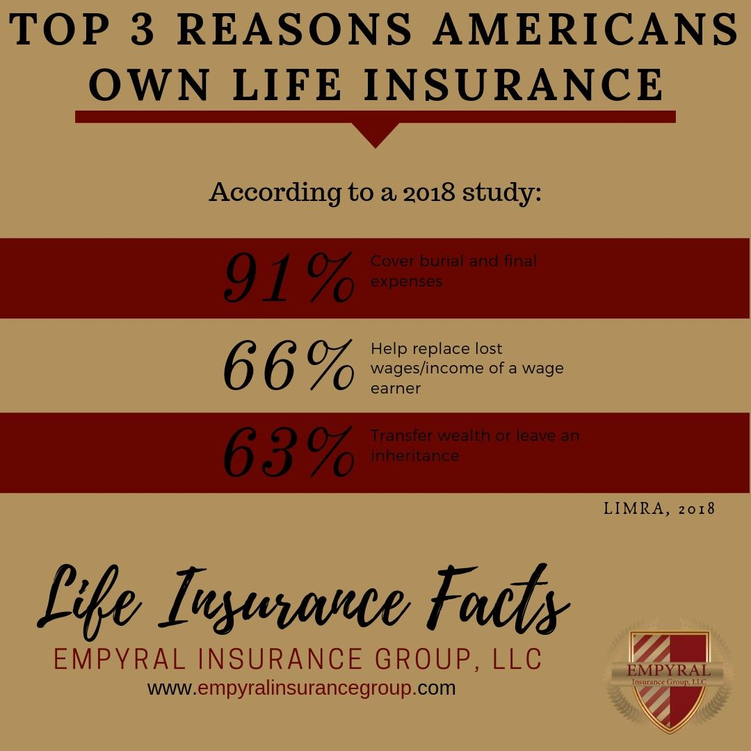 Life Insurance Facts Life Insurance Facts Life Insurance Quotes