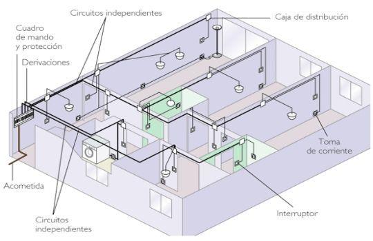 Normativa de las instalaciones electricas M\E Pinterest