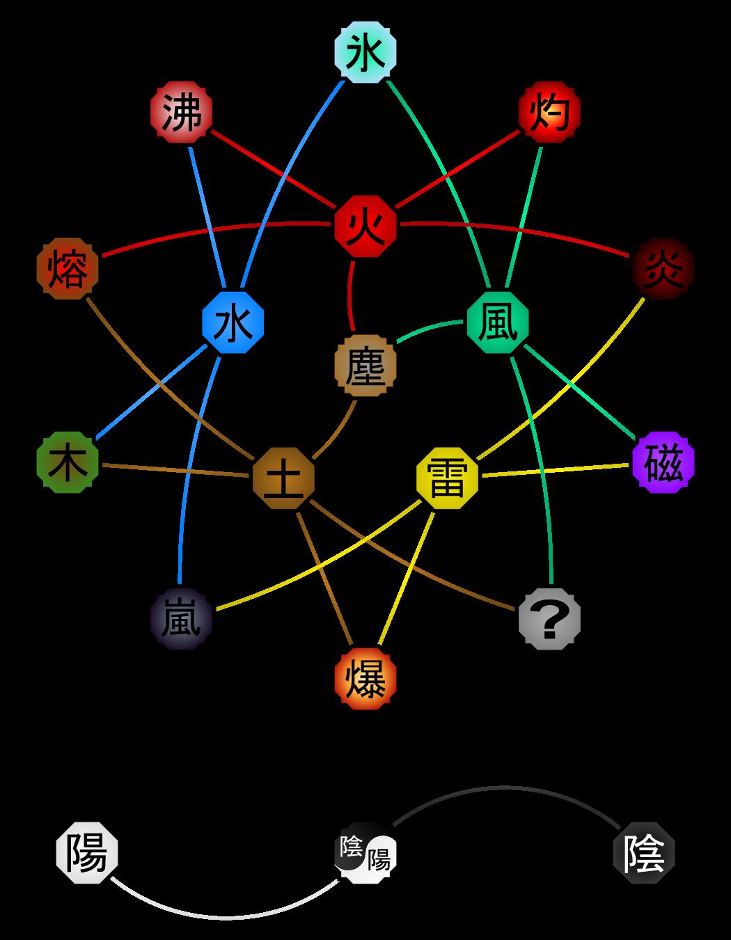 medium resolution of chakra nature sheet by kaidaskytower deviantart com on deviantart