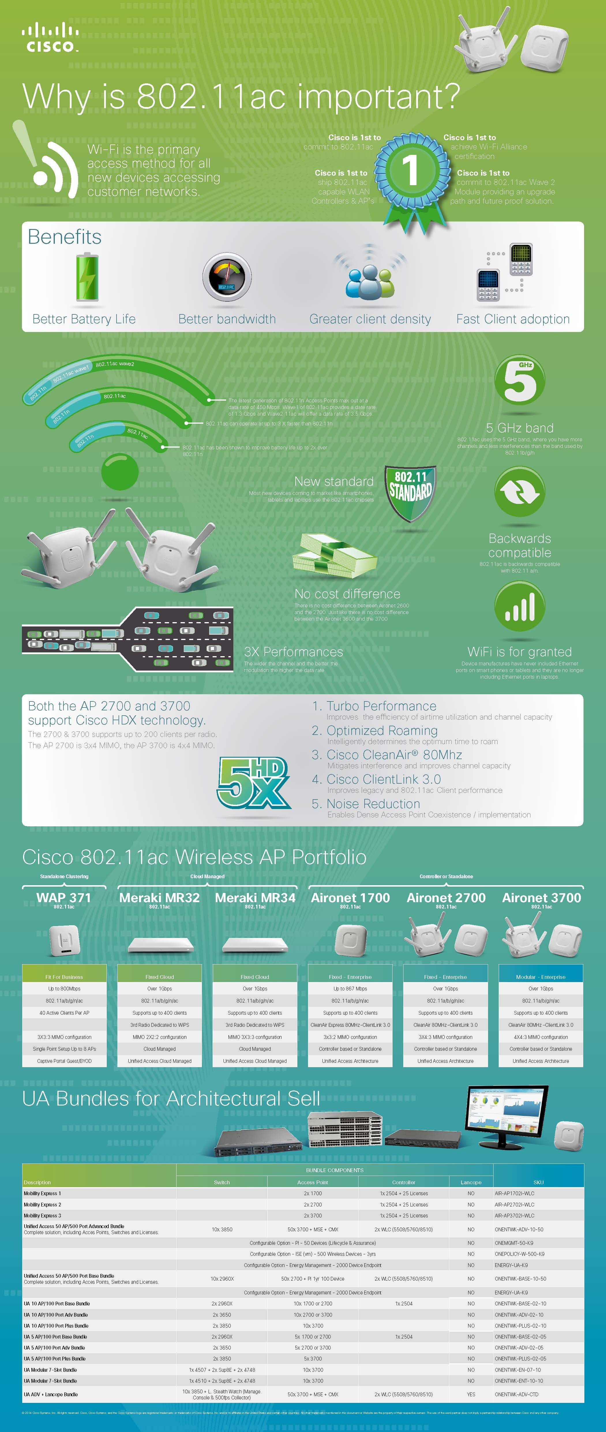 Wifi infographic. Wifiinrichters.nl. ICT inrichters.