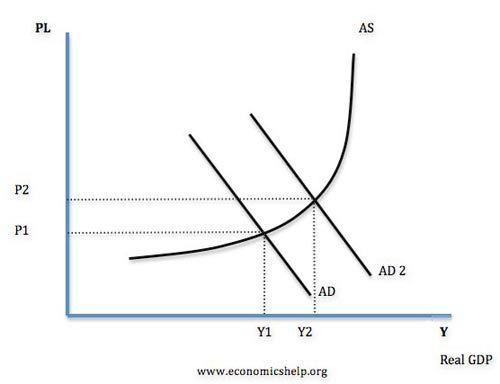 Aggregate Supply Economics Help Aggregate Demand Economics Fiscal