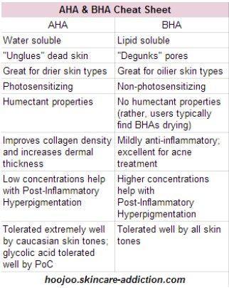 Aha Vs Bha Skin Treatments Skin Care Natural Skin Care