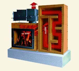 heizen mit holz im grundofen mit einem grundofen von ofenkundig fleckeby stove pinterest. Black Bedroom Furniture Sets. Home Design Ideas