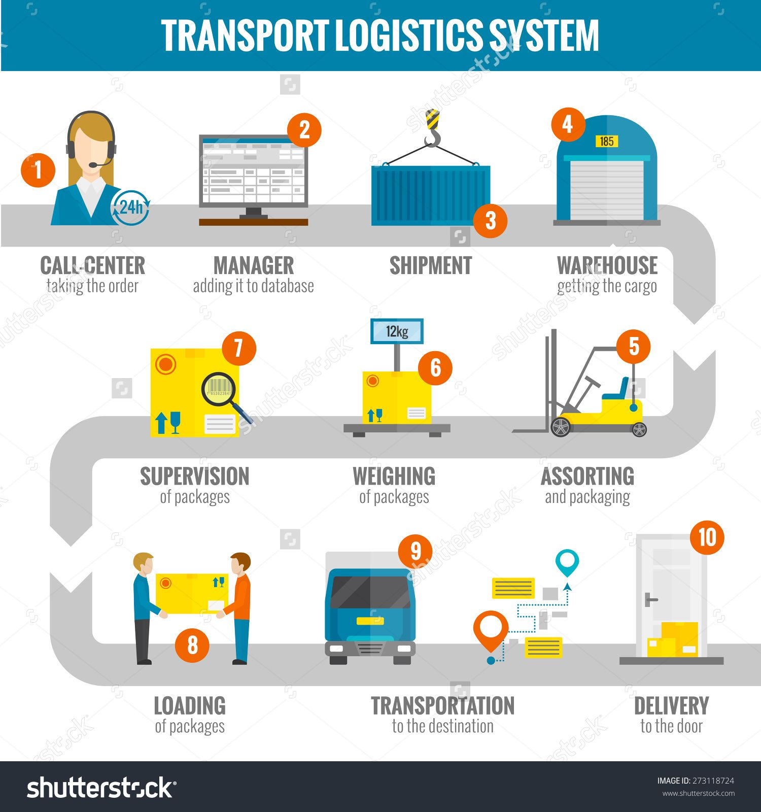 Logistic Infogaphic Set With Transport System Delivery